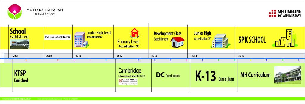 Mutiara Harapan Timeline